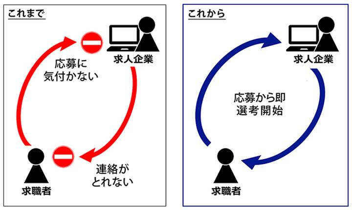 求人情報サイトの応募者情報収集システム